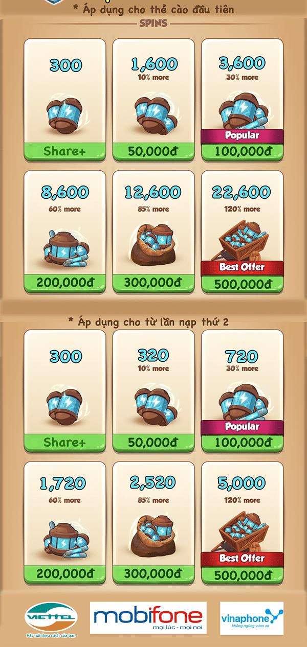 Bảng giá nạp thẻ Coin Master
